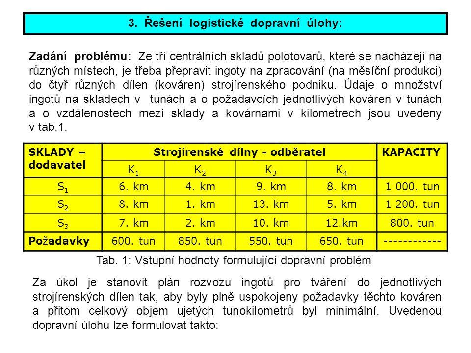 3. Řešení logistické dopravní úlohy: Strojírenské dílny - odběratel