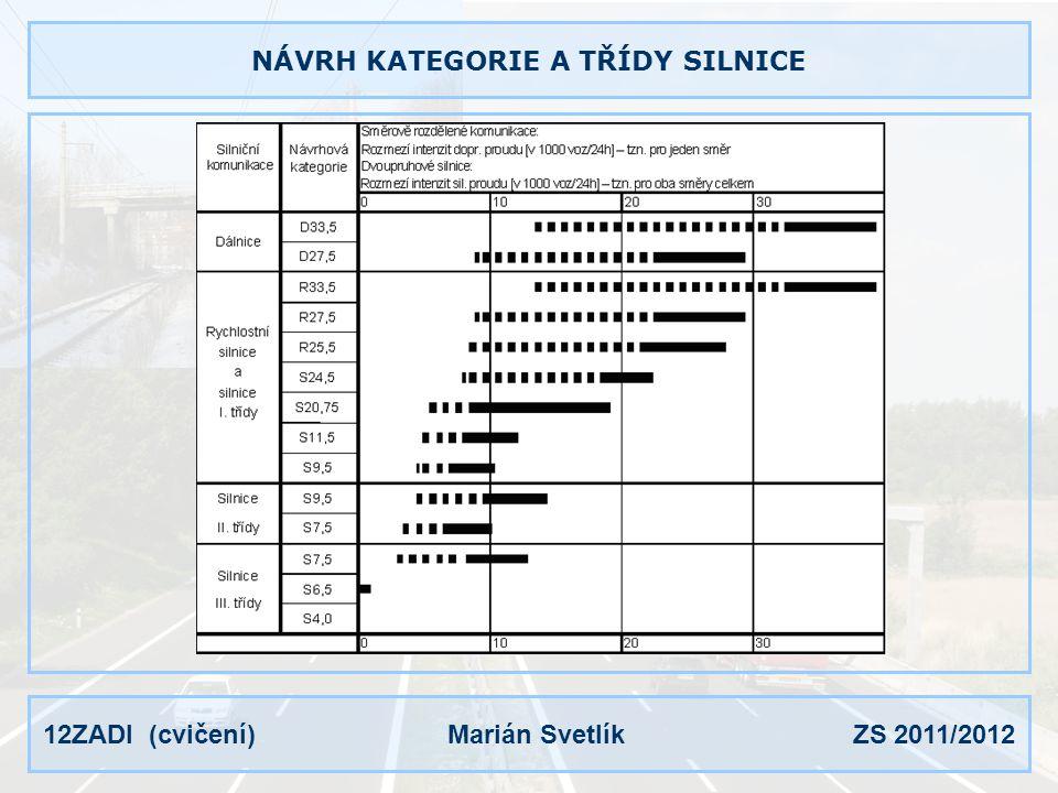 NÁVRH KATEGORIE A TŘÍDY SILNICE