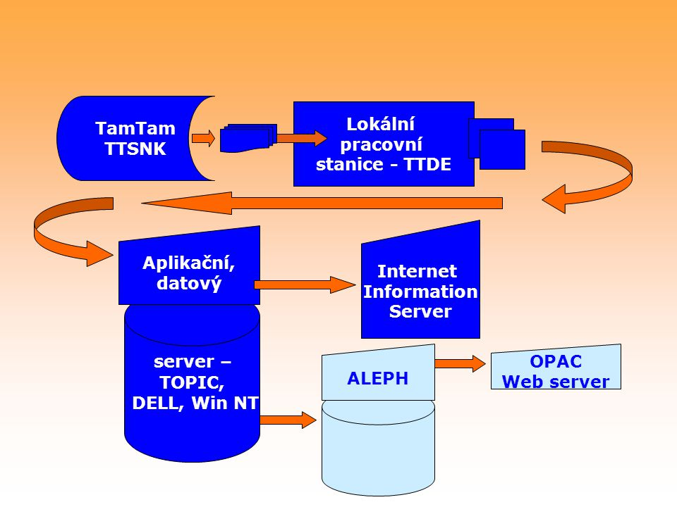server – TamTam Lokální TTSNK pracovní stanice - TTDE Aplikační,