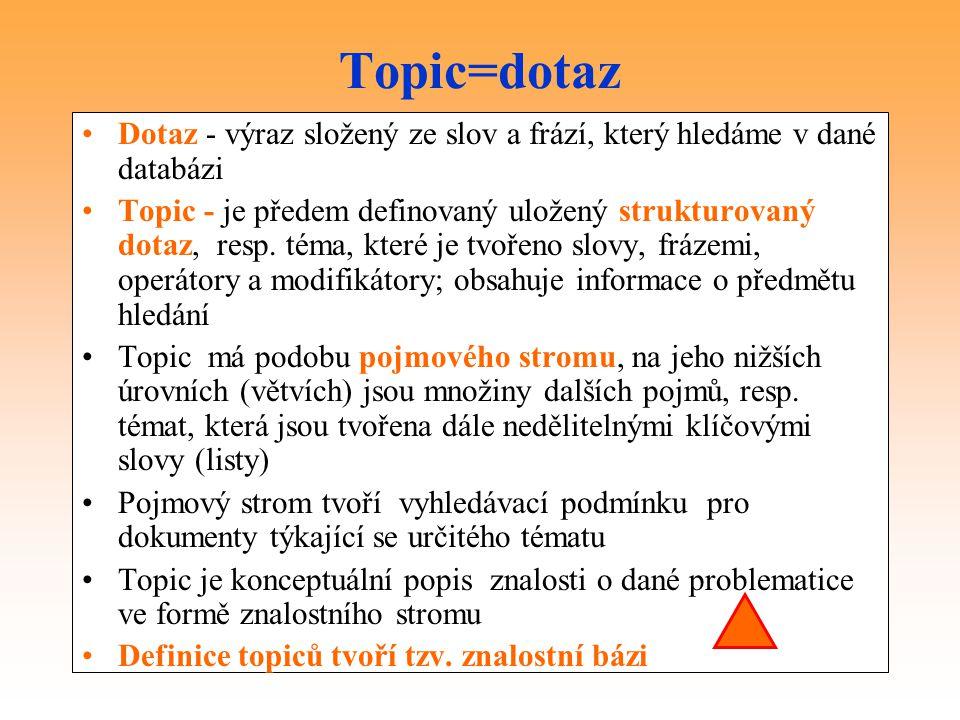 Topic=dotaz Dotaz - výraz složený ze slov a frází, který hledáme v dané databázi.