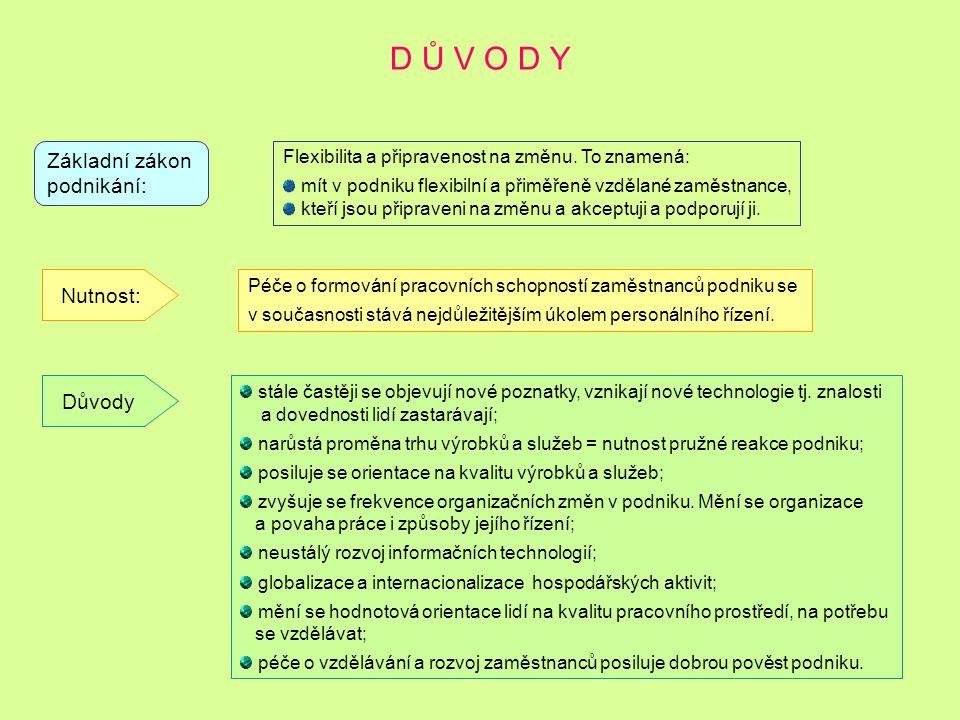 D Ů V O D Y Základní zákon podnikání: Nutnost: Důvody