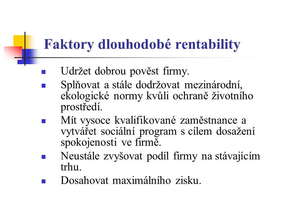Faktory dlouhodobé rentability