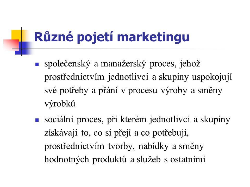 Různé pojetí marketingu