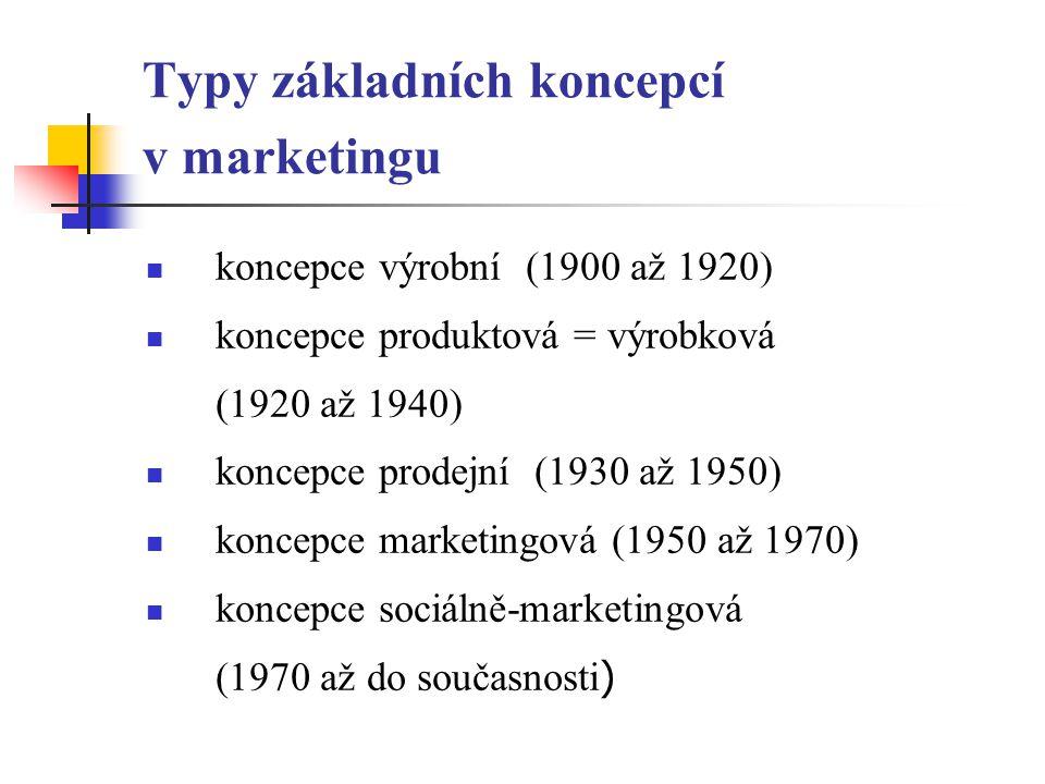 Typy základních koncepcí v marketingu