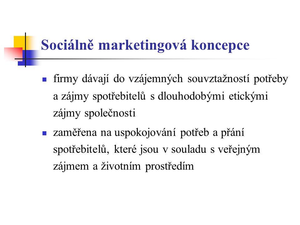 Sociálně marketingová koncepce