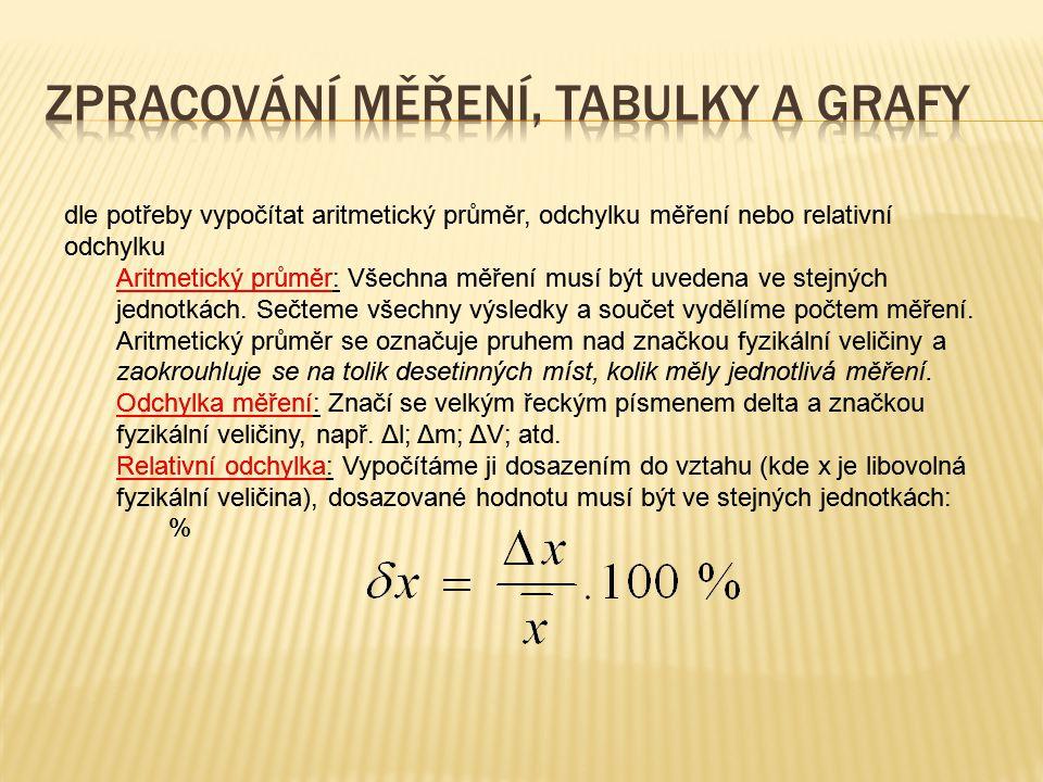 Zpracování měření, tabulky a grafy