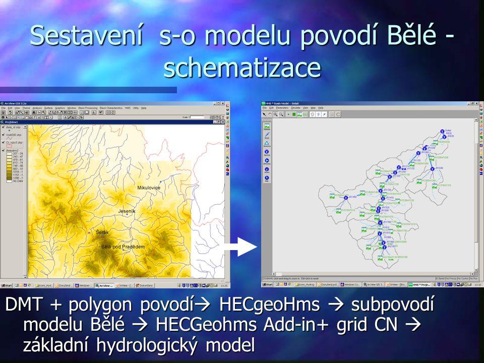 Sestavení s-o modelu povodí Bělé - schematizace