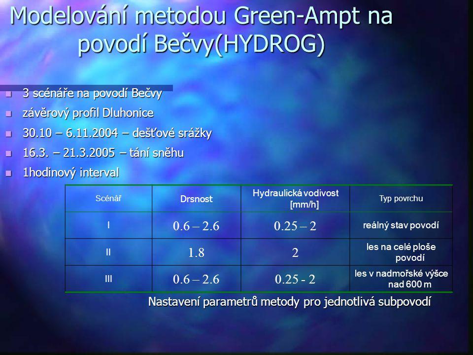 Modelování metodou Green-Ampt na povodí Bečvy(HYDROG)
