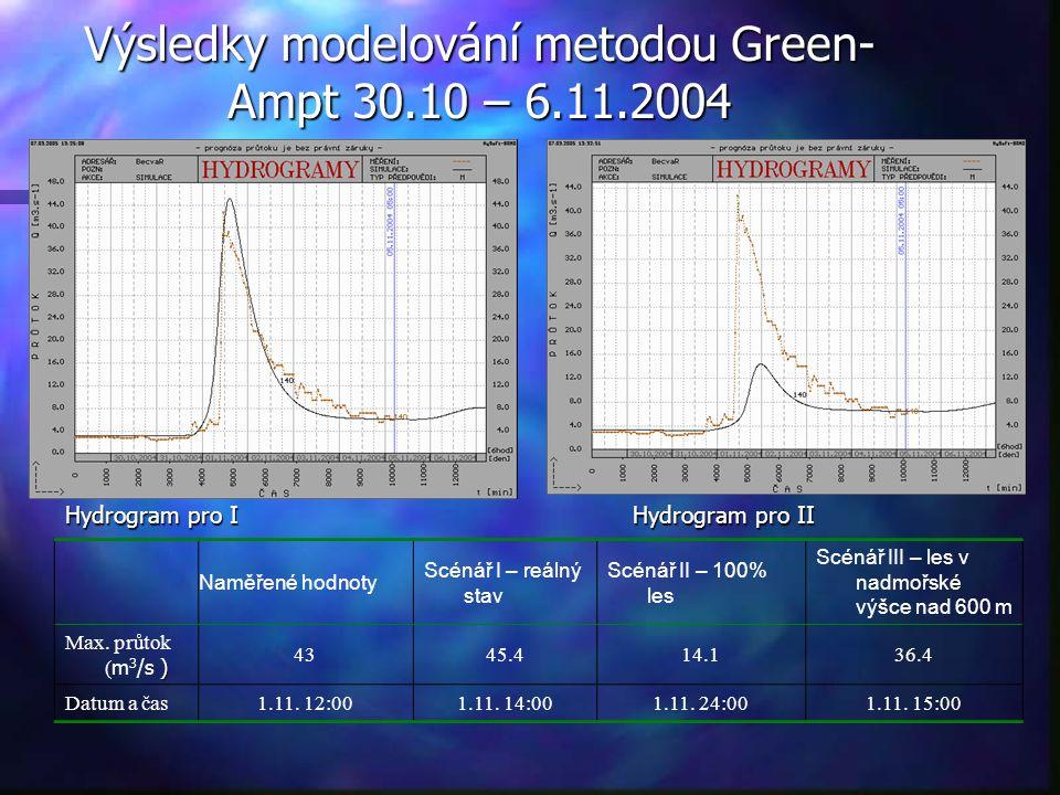 Výsledky modelování metodou Green-Ampt 30.10 – 6.11.2004
