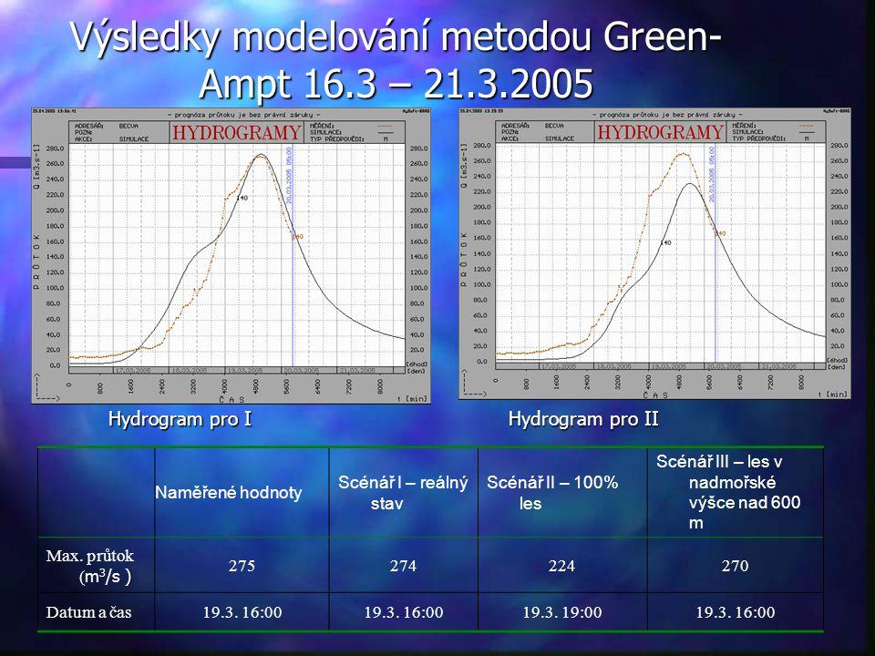 Výsledky modelování metodou Green-Ampt 16.3 – 21.3.2005