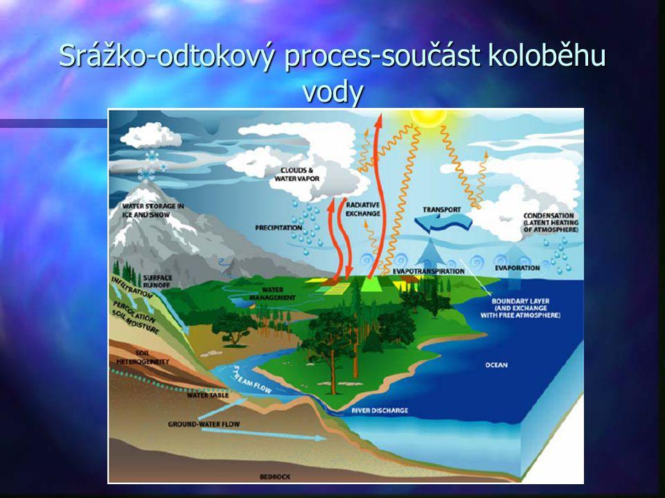 Srážko-odtokový proces-součást koloběhu vody