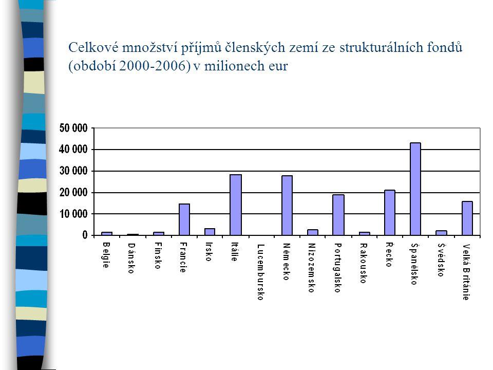Celkové množství příjmů členských zemí ze strukturálních fondů (období 2000-2006) v milionech eur