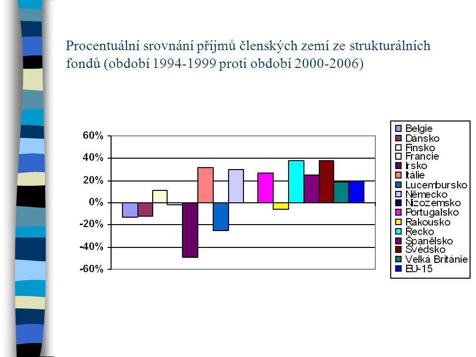 Procentuální srovnání příjmů členských zemí ze strukturálních fondů (období 1994-1999 proti období 2000-2006)