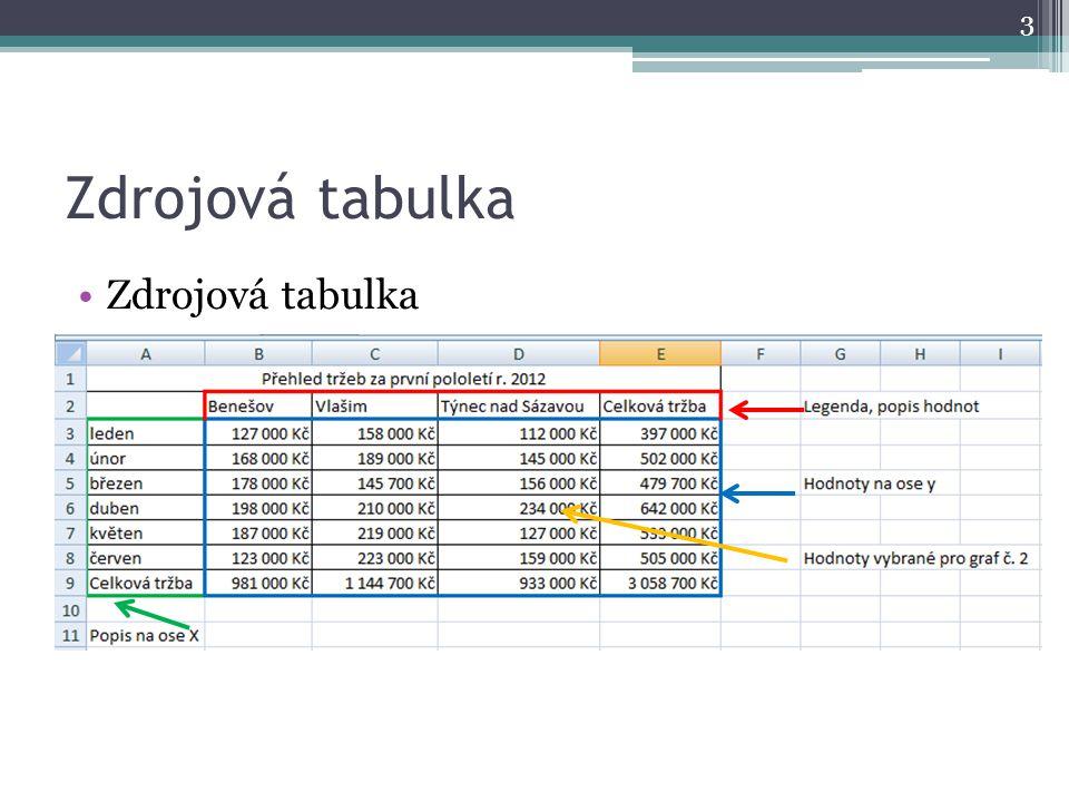 Zdrojová tabulka Zdrojová tabulka