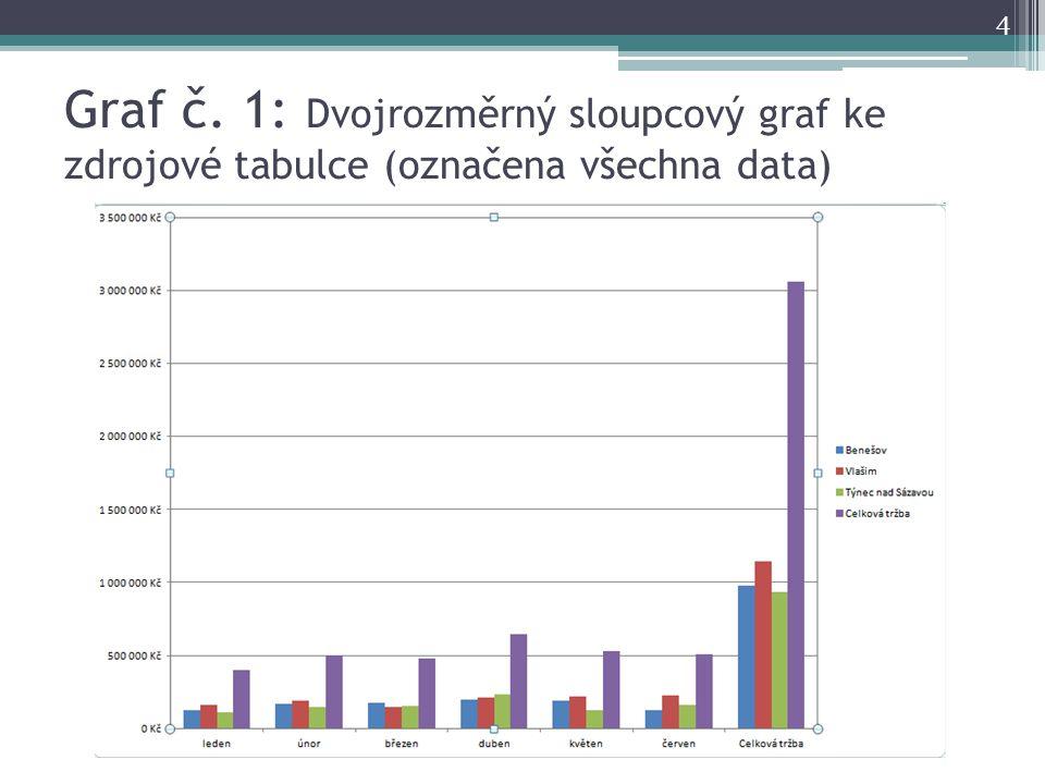 Graf č. 1: Dvojrozměrný sloupcový graf ke zdrojové tabulce (označena všechna data)