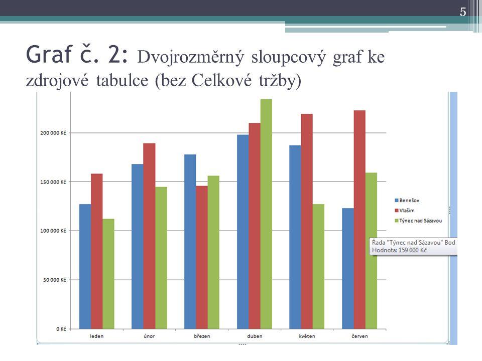 Graf č. 2: Dvojrozměrný sloupcový graf ke zdrojové tabulce (bez Celkové tržby)