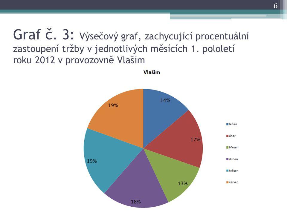 Graf č. 3: Výsečový graf, zachycující procentuální zastoupení tržby v jednotlivých měsících 1.