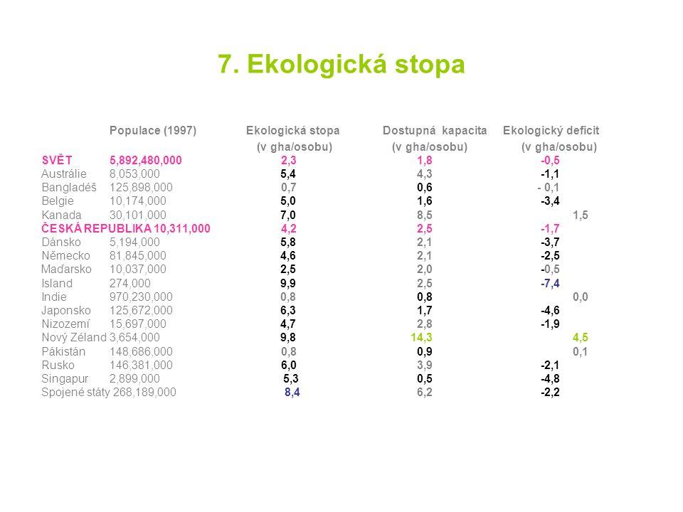7. Ekologická stopa Populace (1997) Ekologická stopa Dostupná kapacita Ekologický deficit.