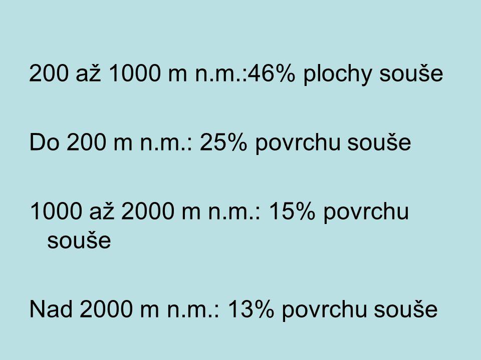 200 až 1000 m n. m. :46% plochy souše Do 200 m n. m
