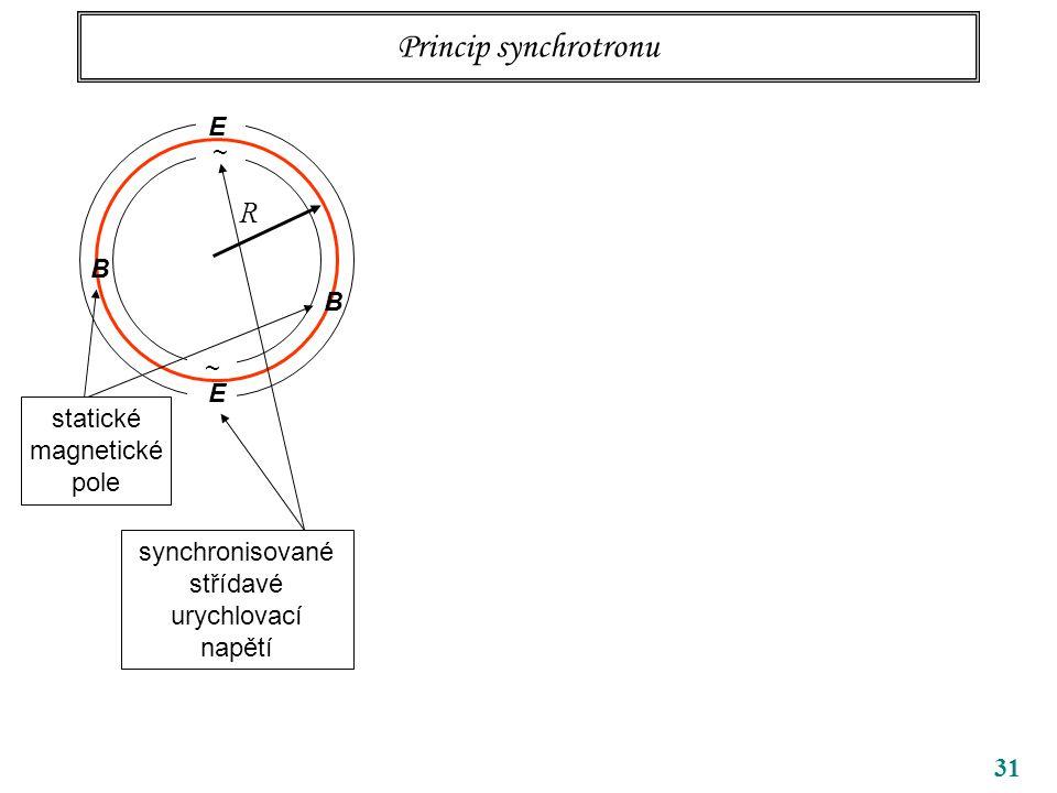 Princip synchrotronu R E ~ B B ~ E statické magnetické pole