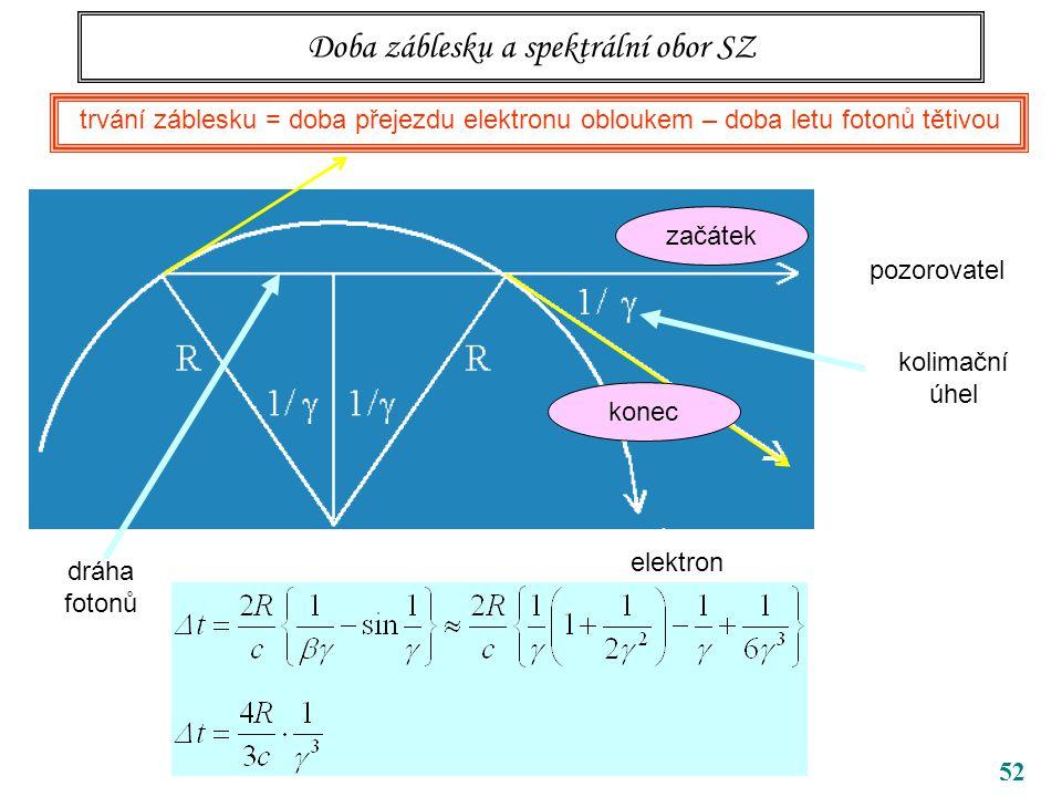 Doba záblesku a spektrální obor SZ