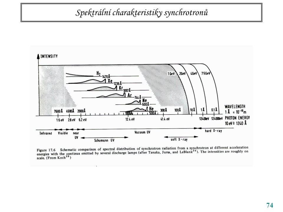 Spektrální charakteristiky synchrotronů