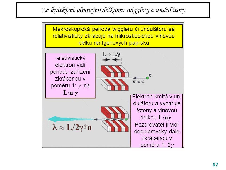Za krátkými vlnovými délkami: wigglery a undulátory
