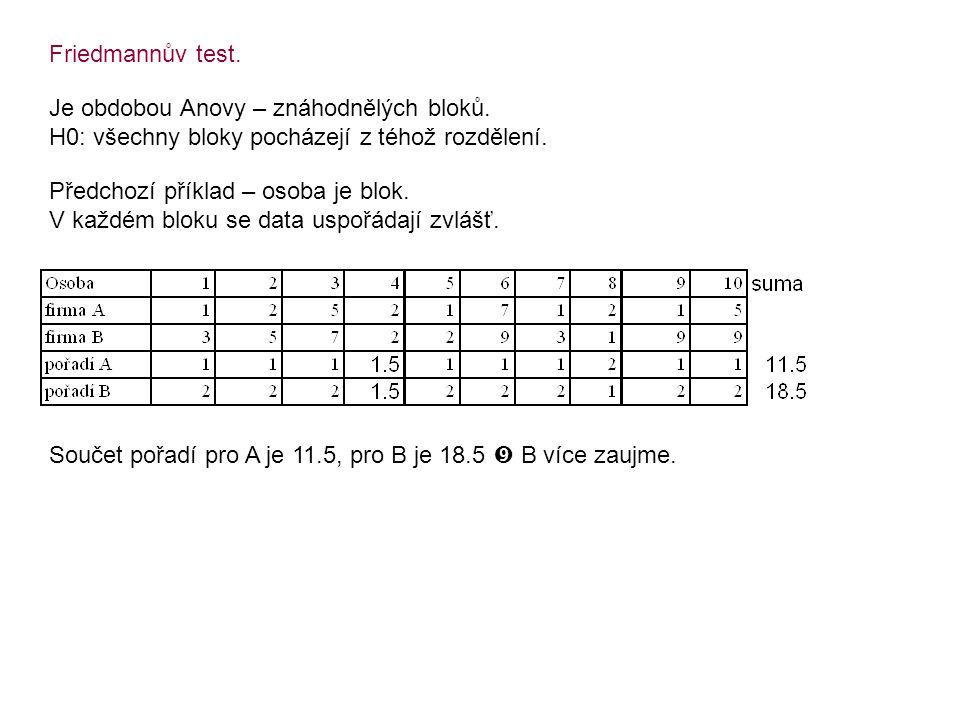 Friedmannův test. Je obdobou Anovy – znáhodnělých bloků. H0: všechny bloky pocházejí z téhož rozdělení.