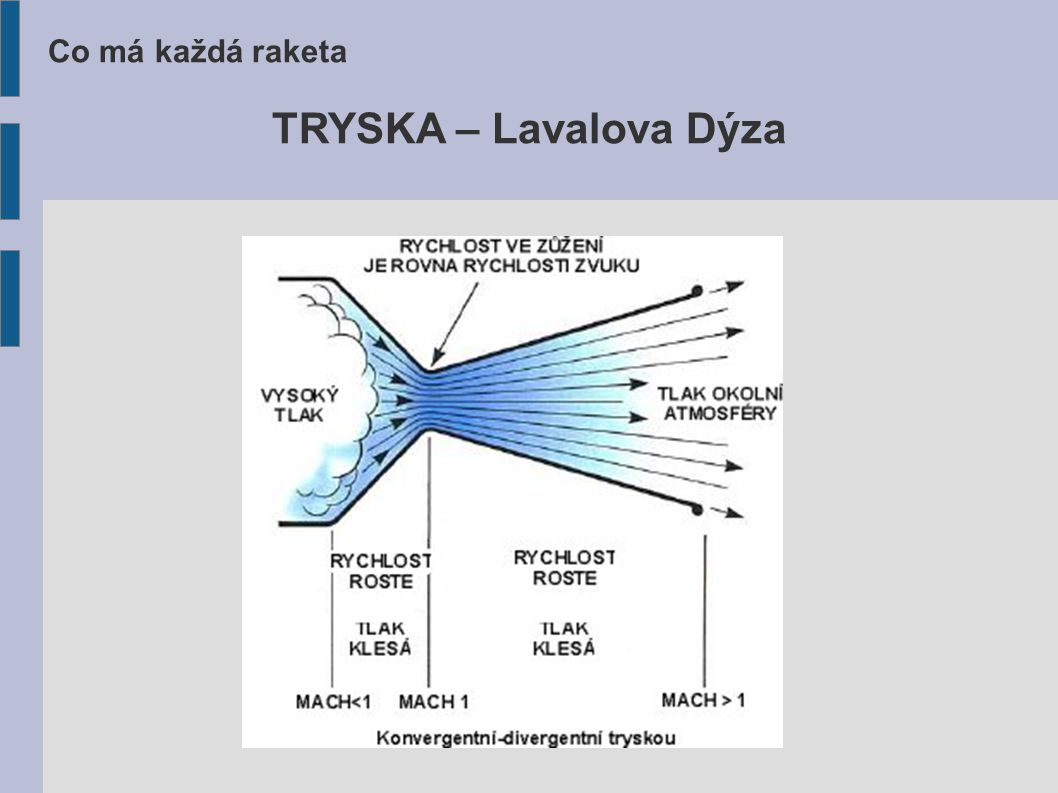 Co má každá raketa TRYSKA – Lavalova Dýza