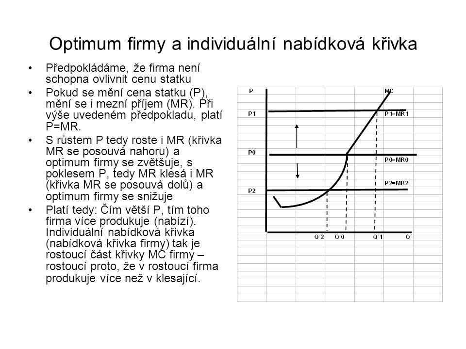 Optimum firmy a individuální nabídková křivka