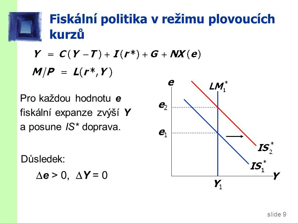 Důsledky pro fiskální politiku