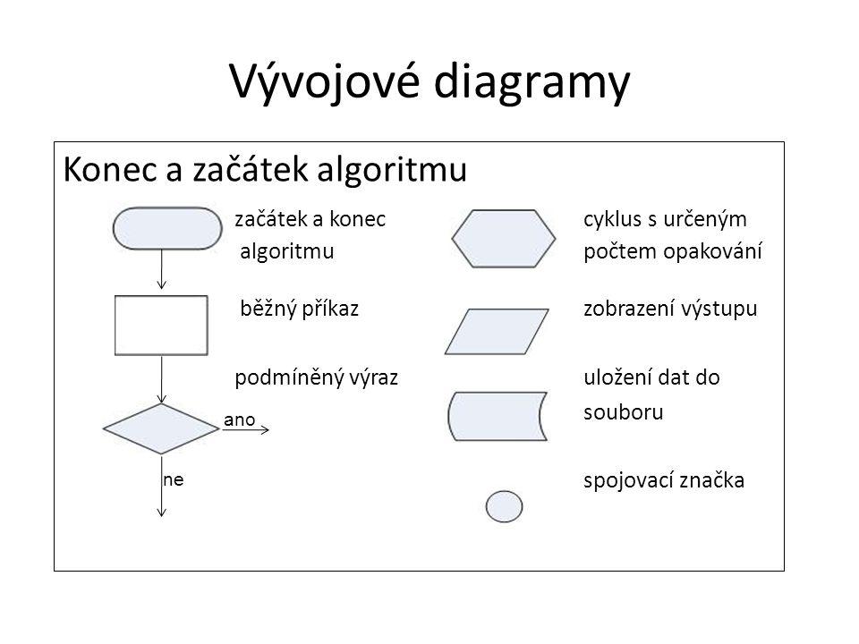 Vývojové diagramy Konec a začátek algoritmu