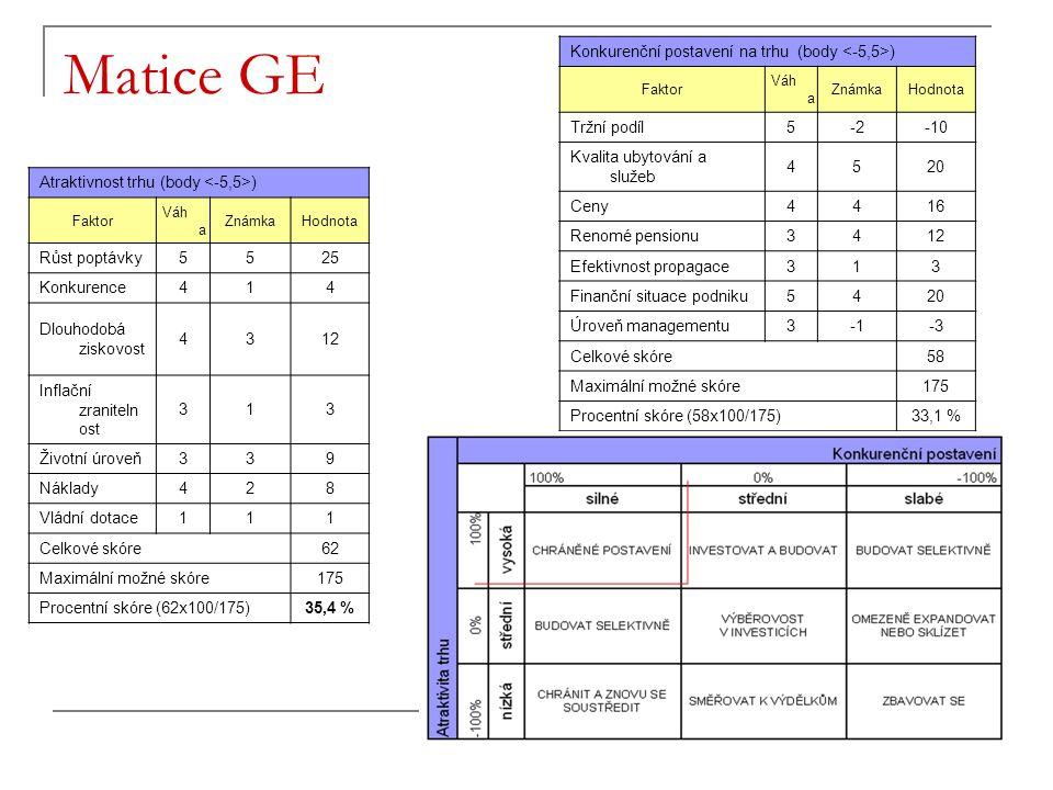 Matice GE Konkurenční postavení na trhu (body <-5,5>)