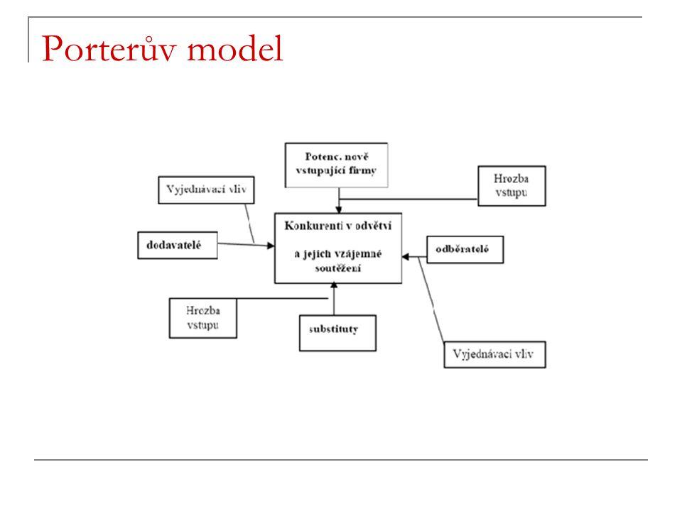 Porterův model