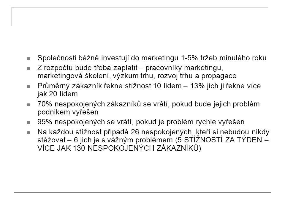 Společnosti běžně investují do marketingu 1-5% tržeb minulého roku