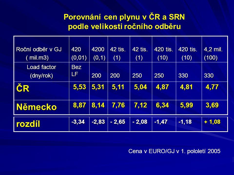 ČR Německo rozdíl Porovnání cen plynu v ČR a SRN