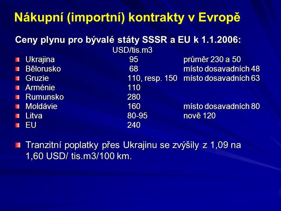 Nákupní (importní) kontrakty v Evropě