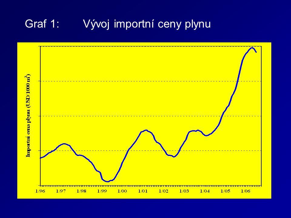 Graf 1: Vývoj importní ceny plynu