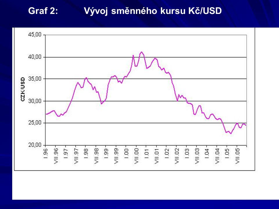 Graf 2: Vývoj směnného kursu Kč/USD