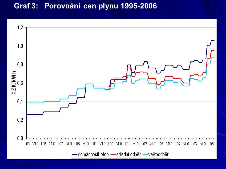 Graf 3: Porovnání cen plynu 1995-2006