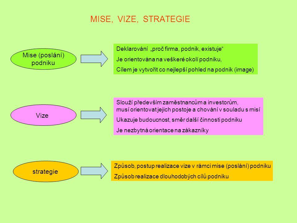 MISE, VIZE, STRATEGIE Mise (poslání) podniku Vize strategie