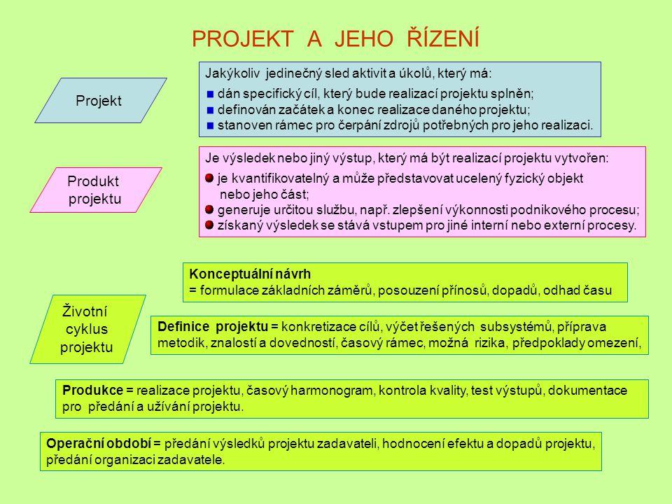 PROJEKT A JEHO ŘÍZENÍ Projekt Produkt projektu Životní cyklus projektu