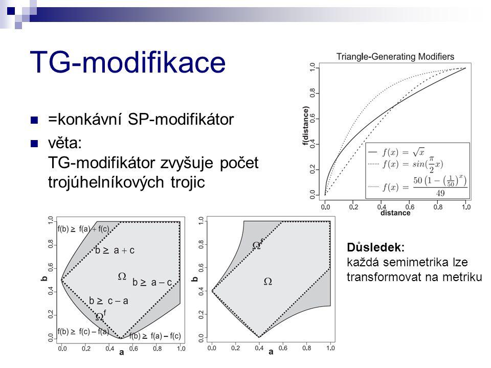 TG-modifikace =konkávní SP-modifikátor