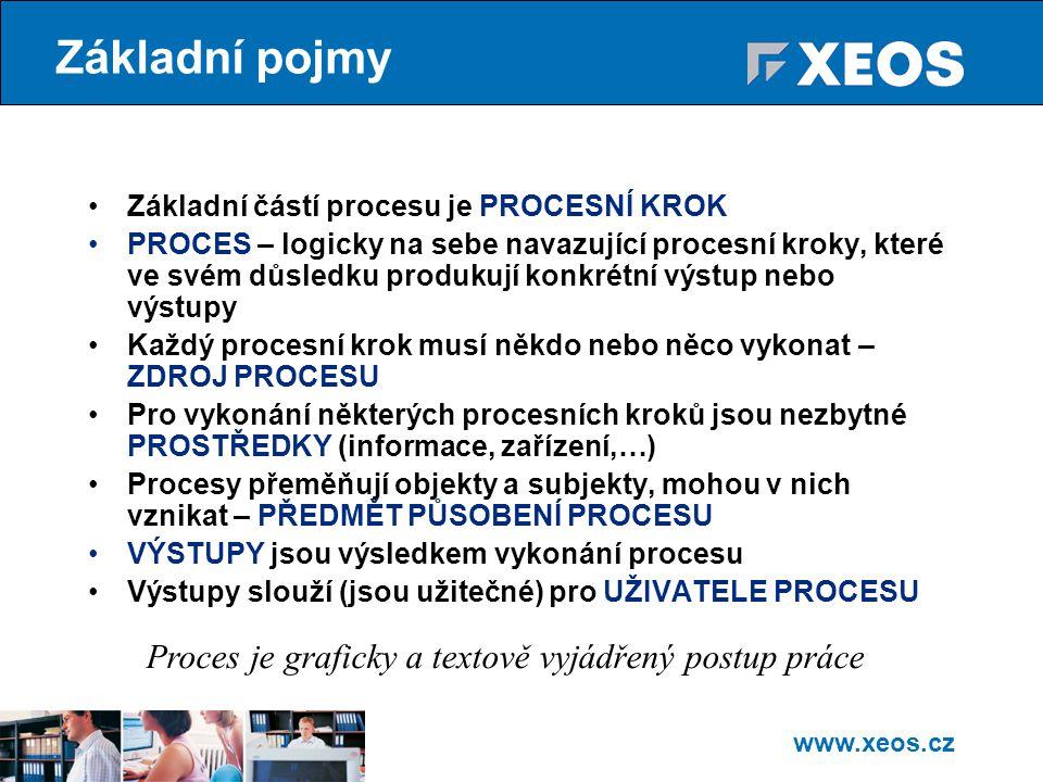 Základní pojmy Proces je graficky a textově vyjádřený postup práce