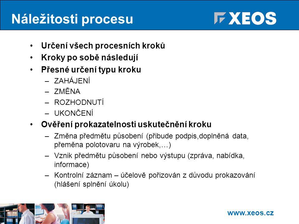 Náležitosti procesu Určení všech procesních kroků