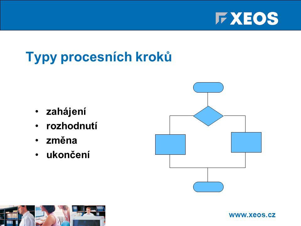 Typy procesních kroků zahájení rozhodnutí změna ukončení