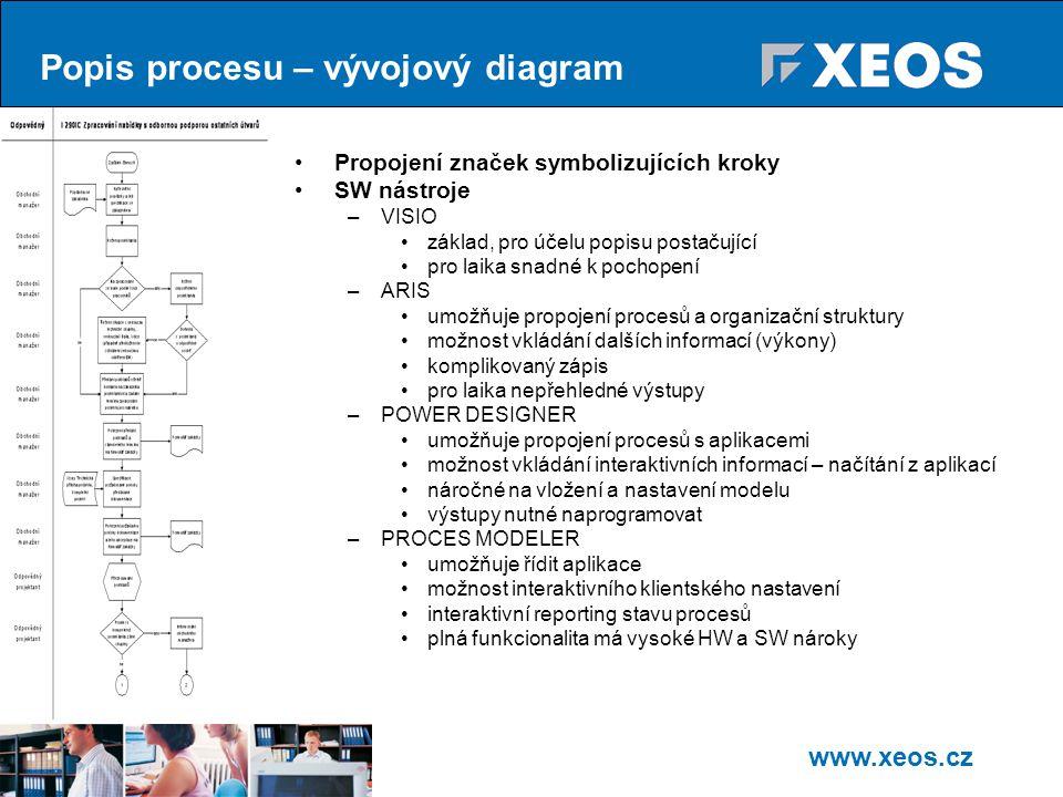 Popis procesu – vývojový diagram