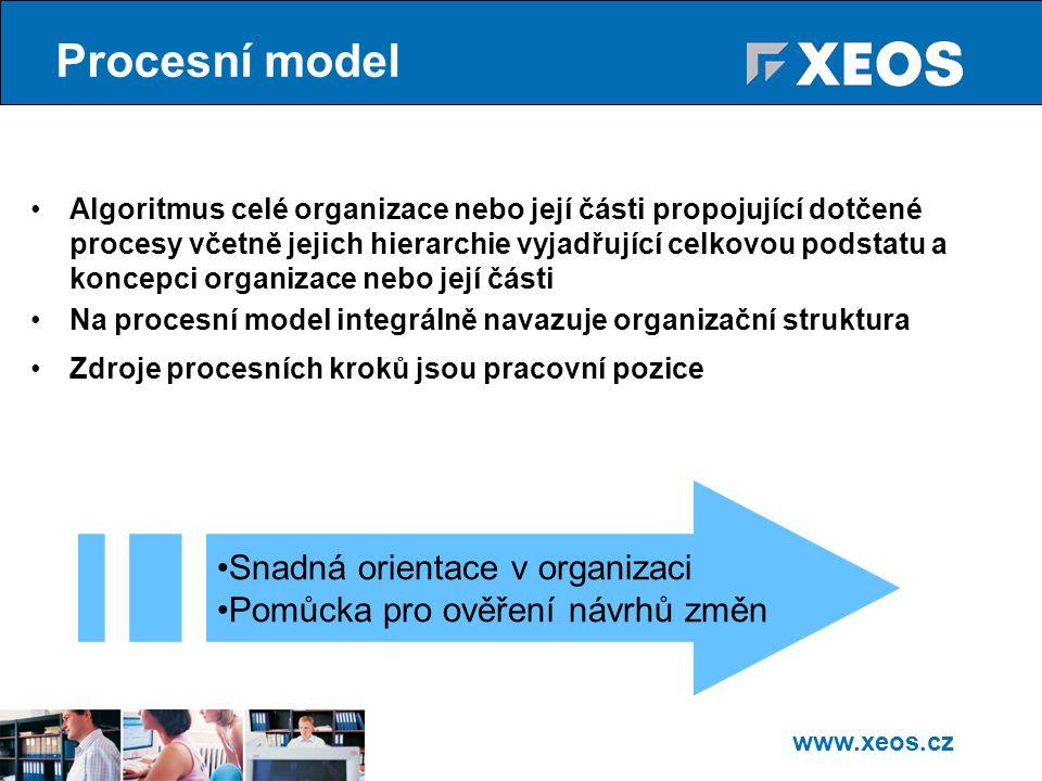 Procesní model Snadná orientace v organizaci