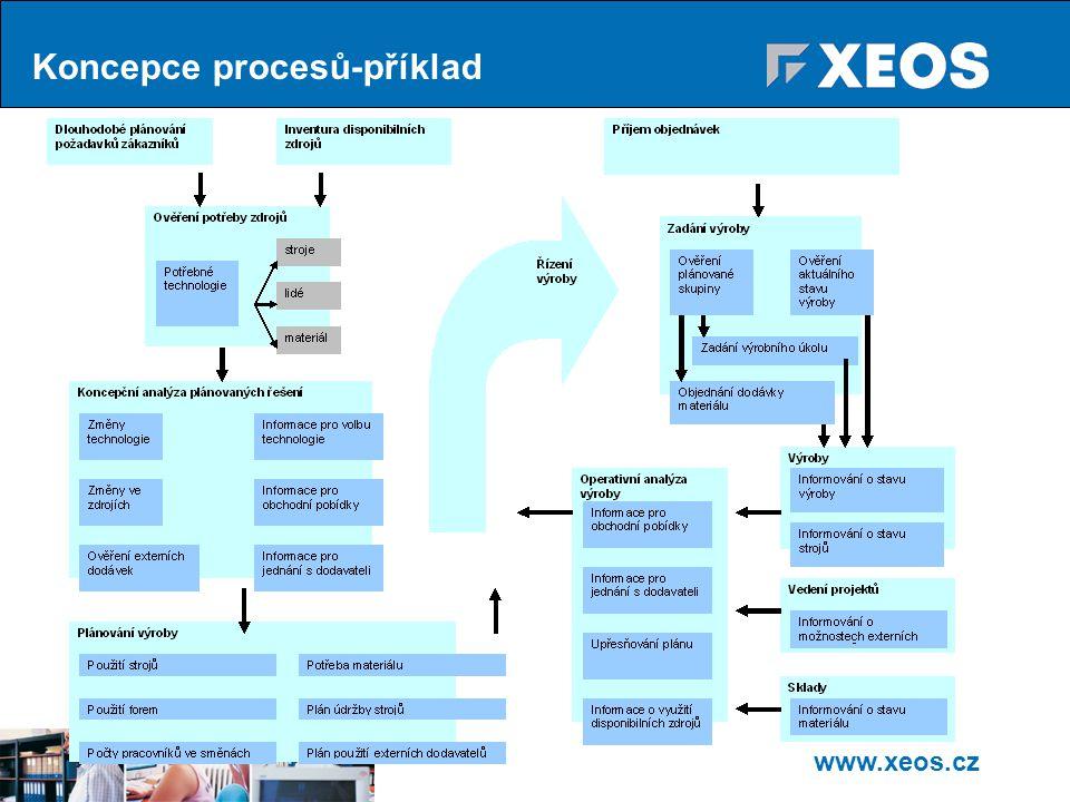 Koncepce procesů-příklad