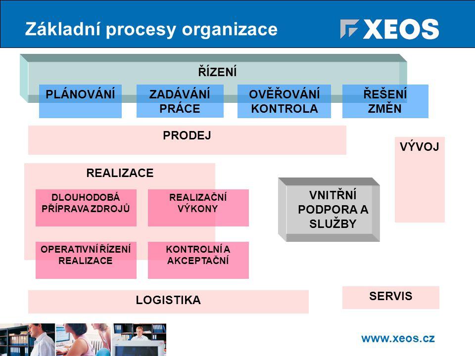 Základní procesy organizace